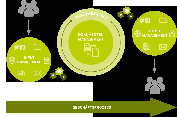 Infografik Enterprise Content Management