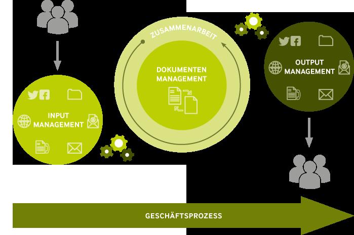 Infografik Output Management