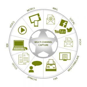 Multi Channel Capture Grafik