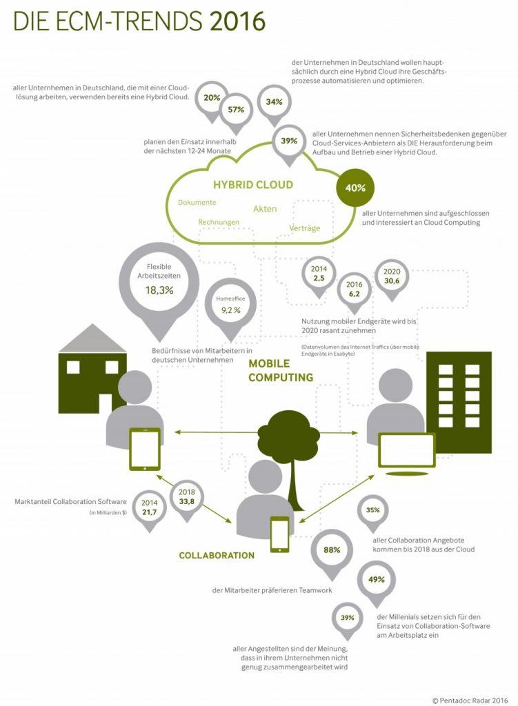 Infografik zu den ECM-Trends 2016