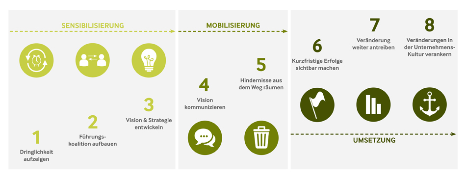Change Management in ECM Projekten