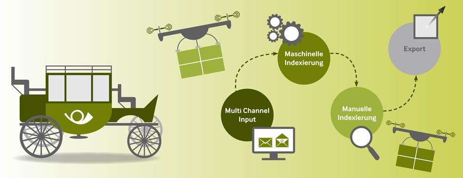 Input-Management-Fachartikel_Beitragsbild_1