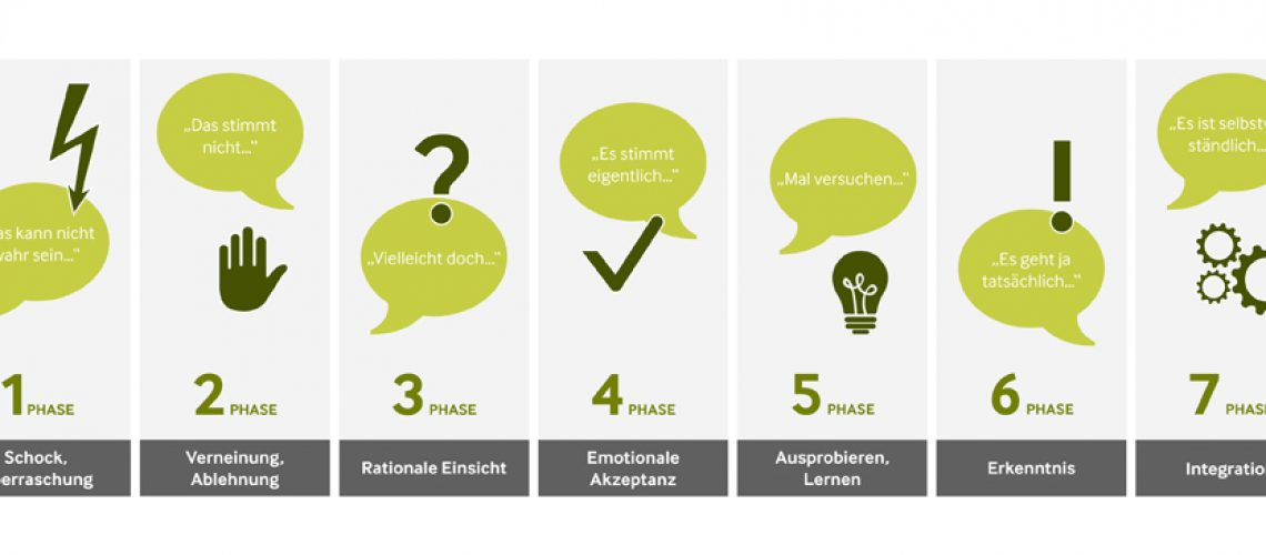 Change Management in ECM projekten